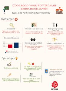 Code rood voor Rotterdamse basisschoolleraren